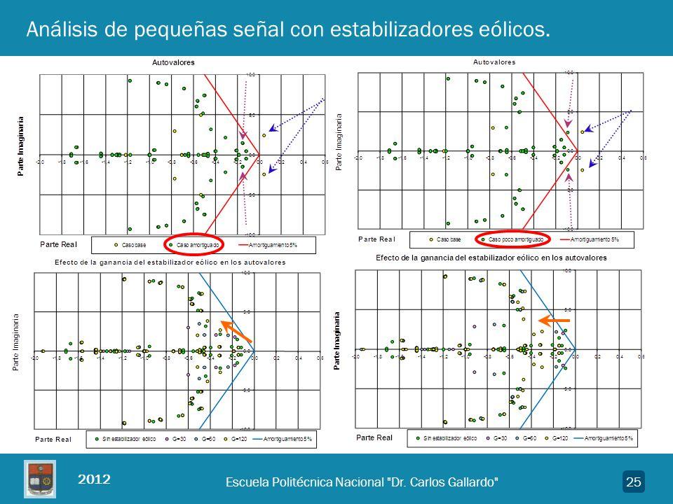 Análisis de pequeñas señal con estabilizadores eólicos.