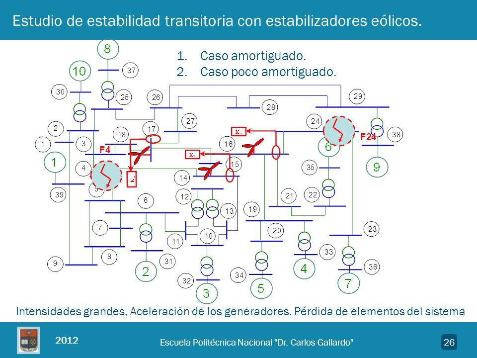 Estudio de estabilidad transitoria con estabilizadores eólicos.