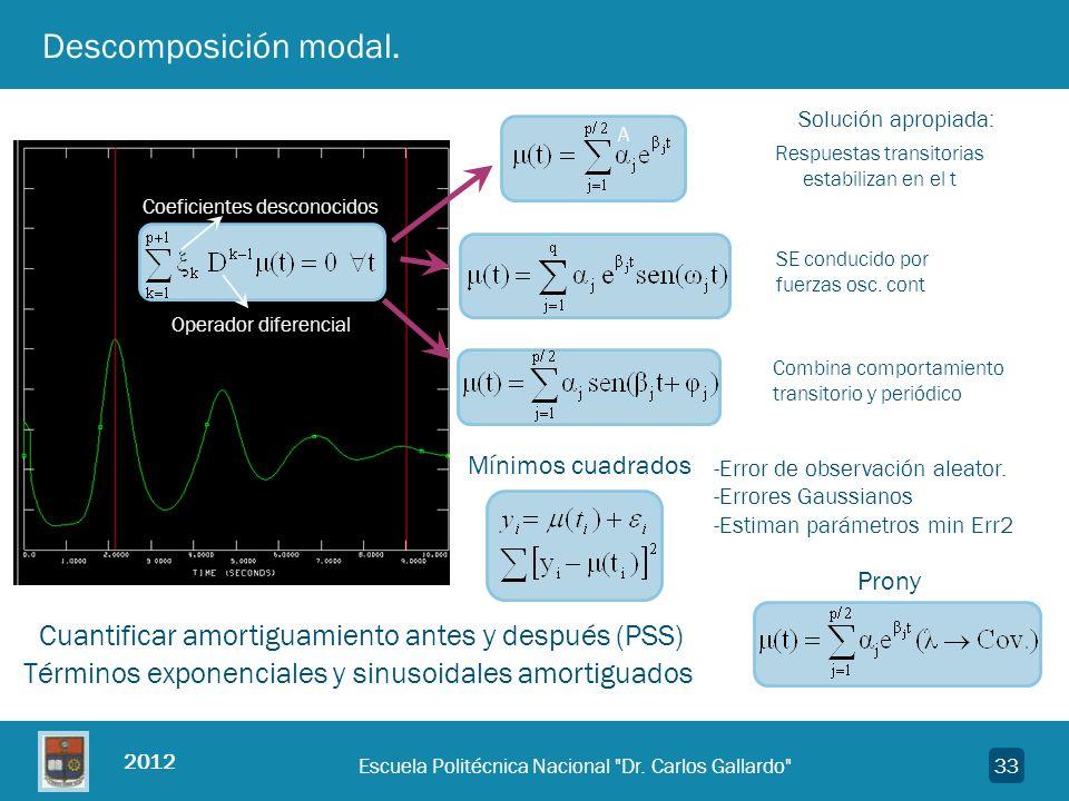 Descomposición modal. Solución apropiada: A. Respuestas transitorias estabilizan en el t. Coeficientes desconocidos.