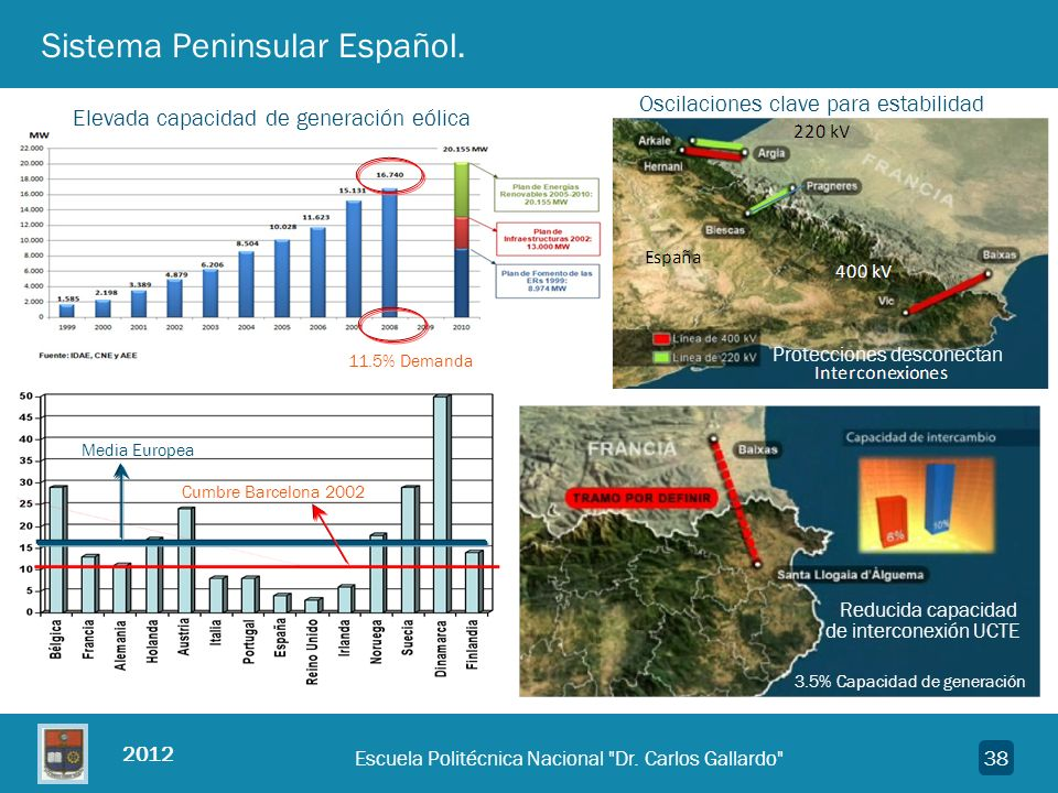 Sistema Peninsular Español.