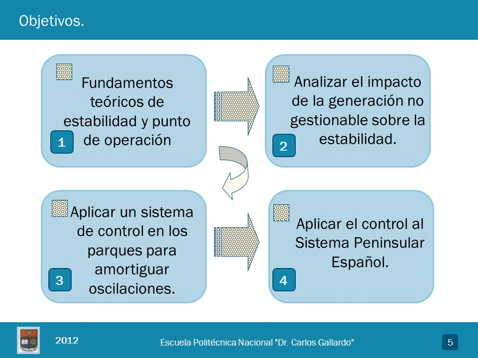 Fundamentos teóricos de estabilidad y punto de operación