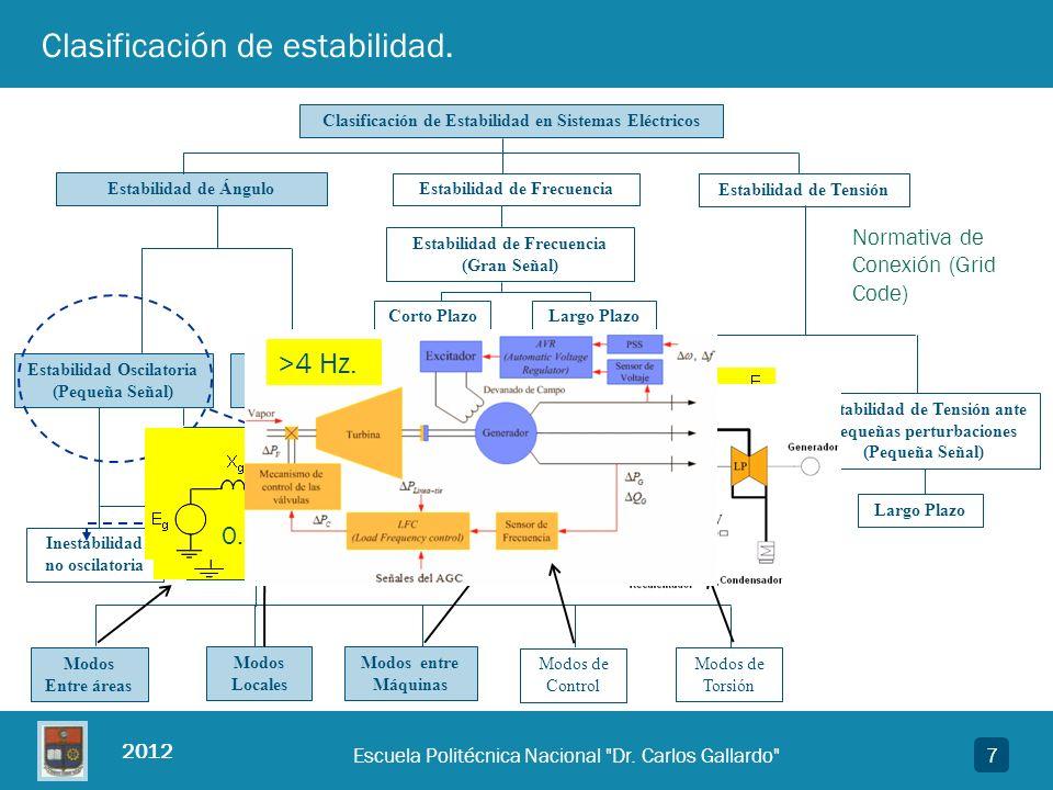 Clasificación de estabilidad.