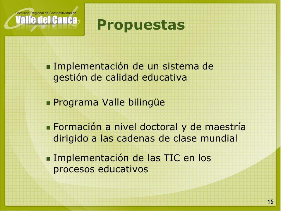 Propuestas Implementación de un sistema de gestión de calidad educativa. Programa Valle bilingüe.