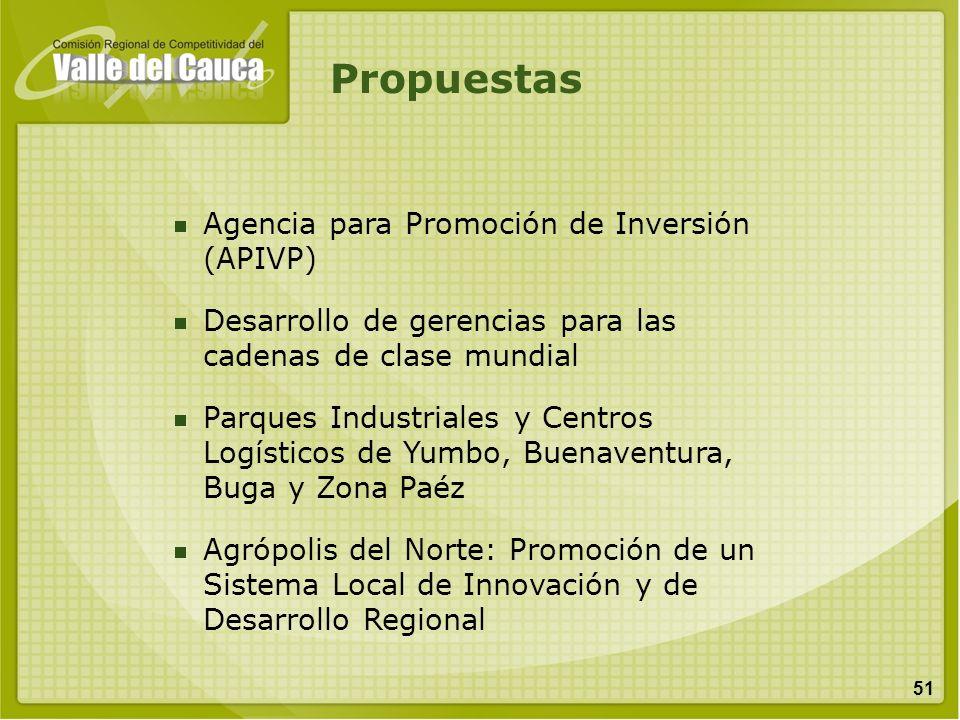 Propuestas Agencia para Promoción de Inversión (APIVP)