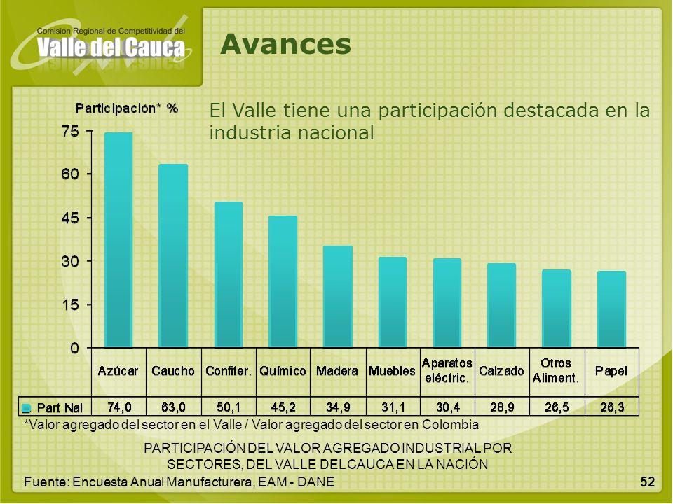 Avances El Valle tiene una participación destacada en la industria nacional.