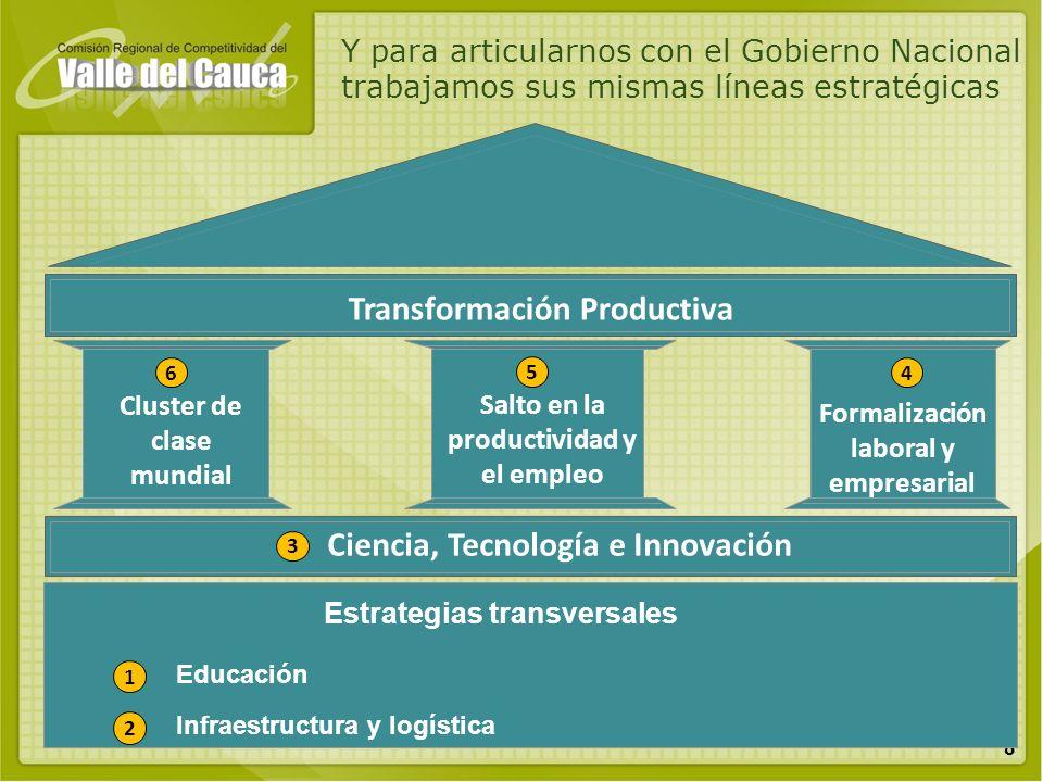 Transformación Productiva