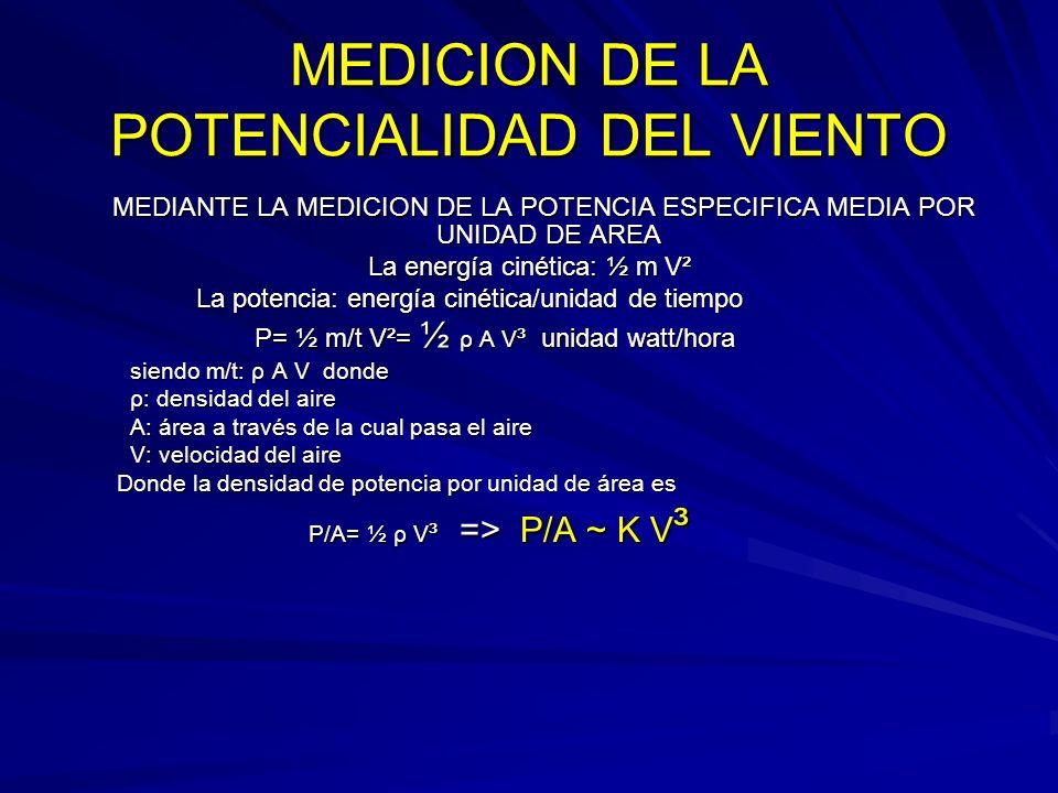 MEDICION DE LA POTENCIALIDAD DEL VIENTO