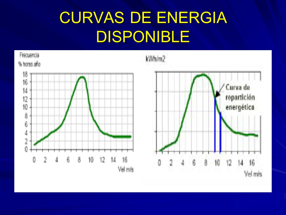 CURVAS DE ENERGIA DISPONIBLE