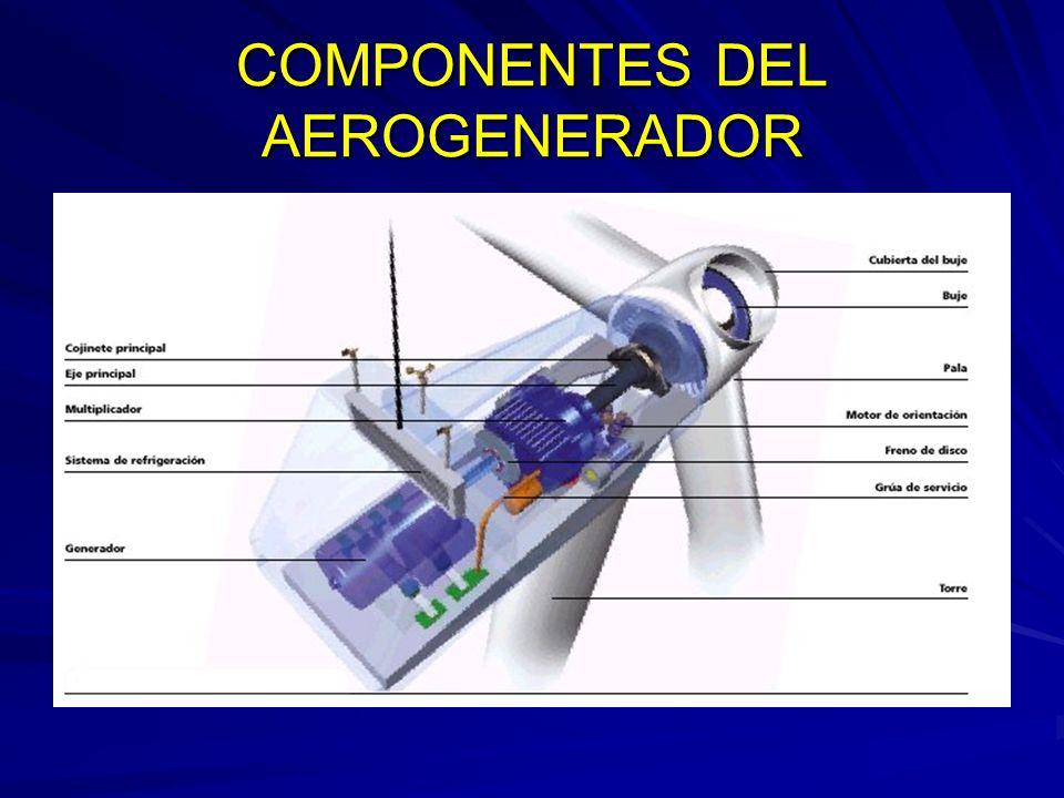 COMPONENTES DEL AEROGENERADOR