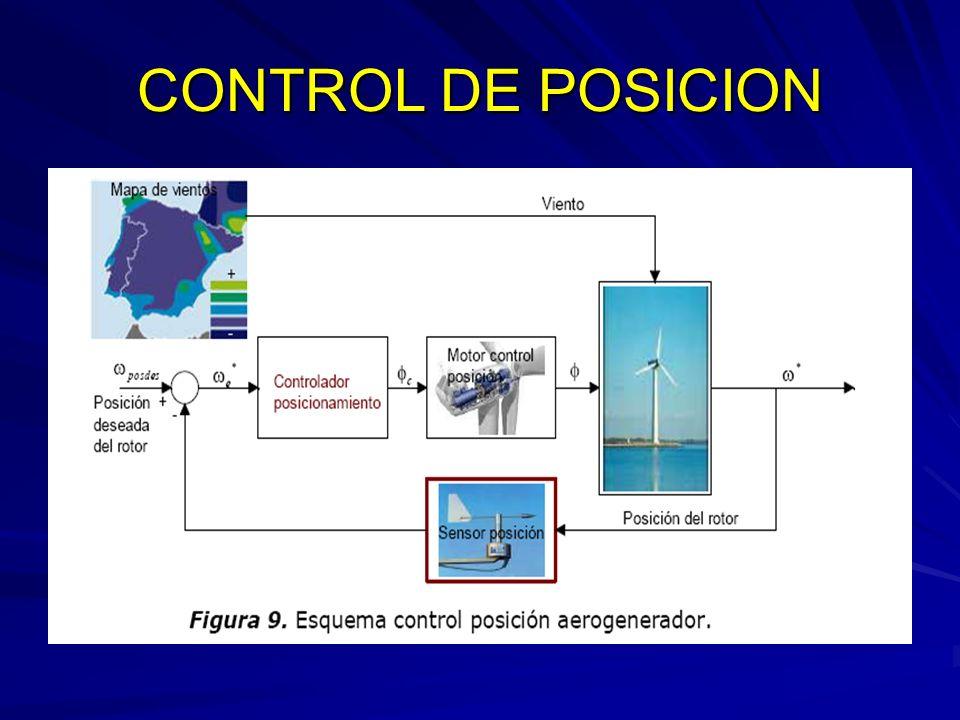 CONTROL DE POSICION