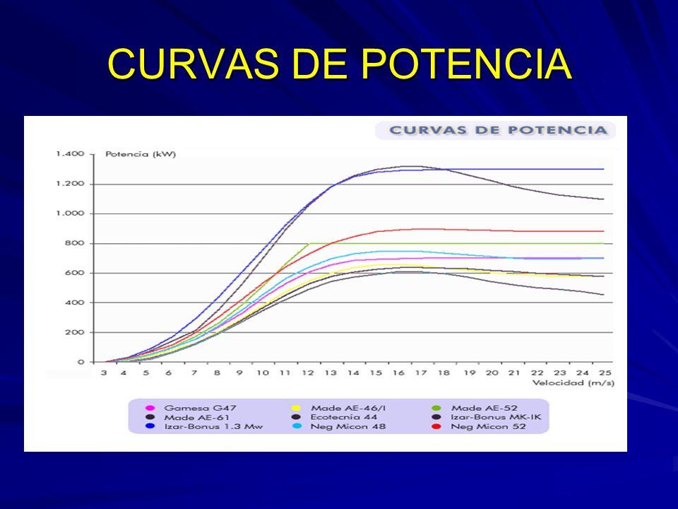 CURVAS DE POTENCIA