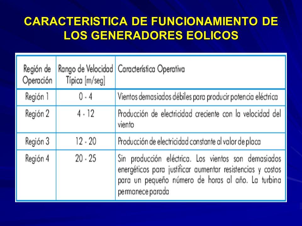 CARACTERISTICA DE FUNCIONAMIENTO DE LOS GENERADORES EOLICOS