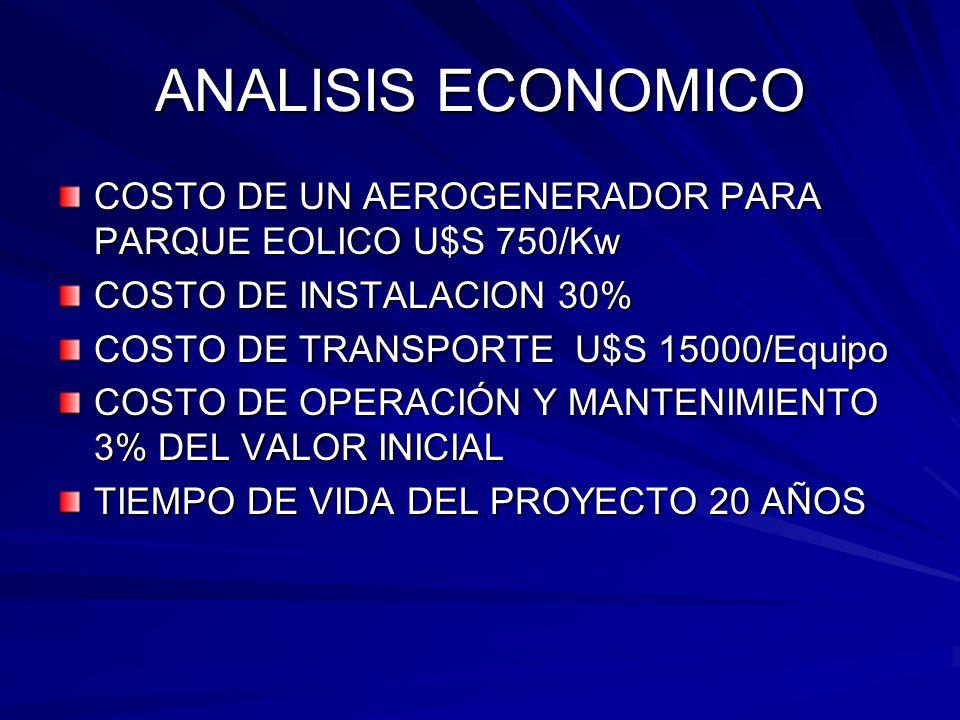 ANALISIS ECONOMICO COSTO DE UN AEROGENERADOR PARA PARQUE EOLICO U$S 750/Kw. COSTO DE INSTALACION 30%