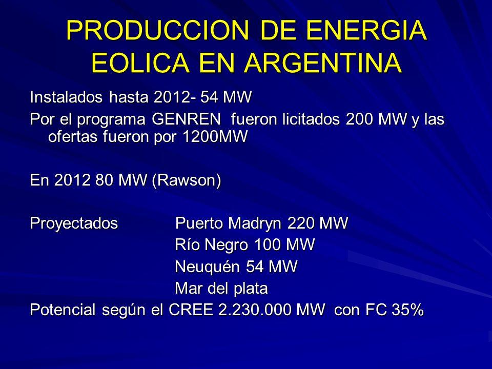PRODUCCION DE ENERGIA EOLICA EN ARGENTINA