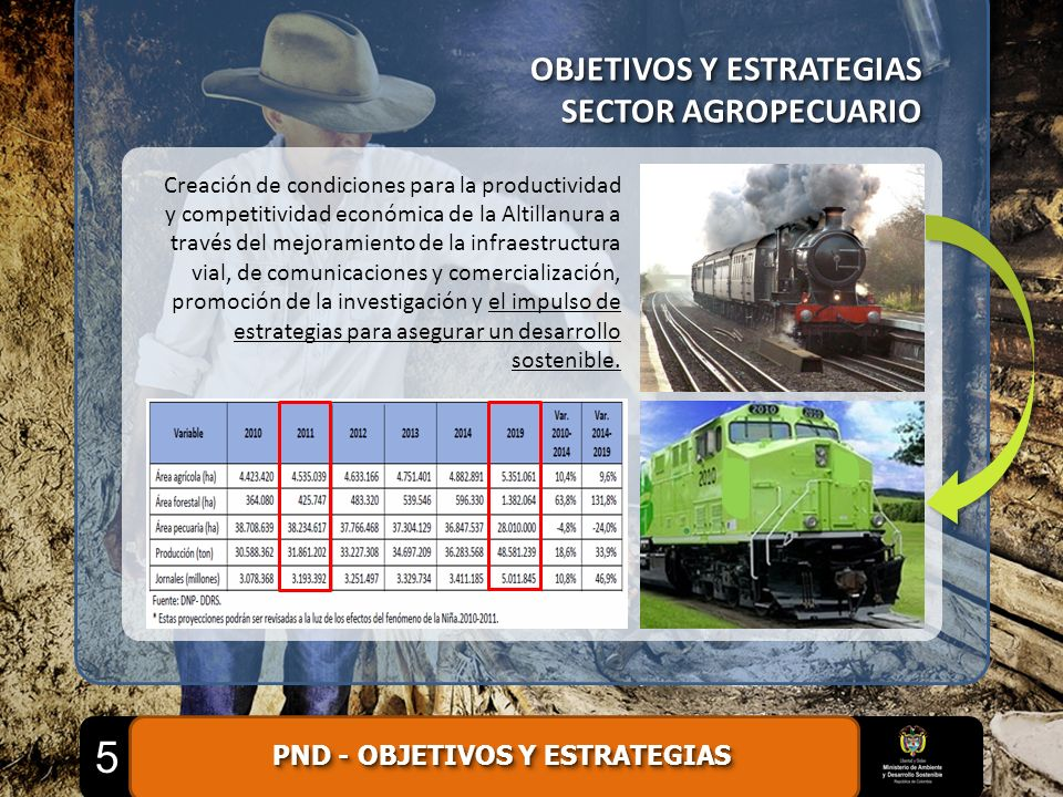 PND - OBJETIVOS Y ESTRATEGIAS