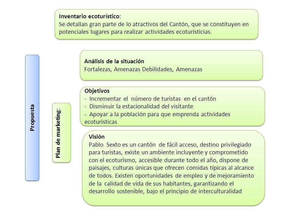 Inventario ecoturístico: