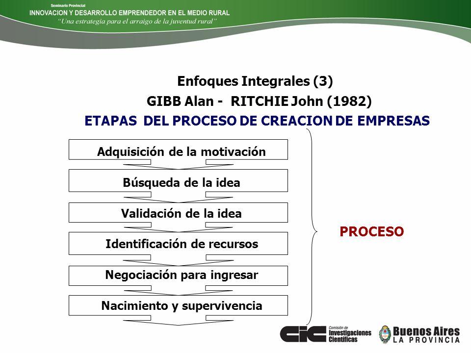 Enfoques Integrales (3)