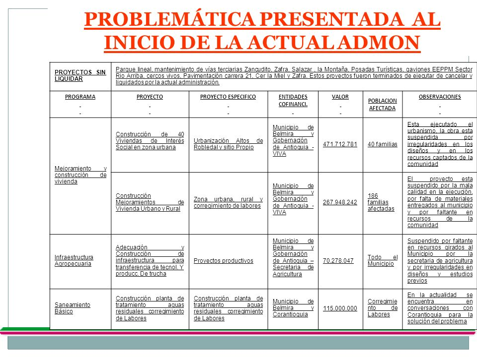PROBLEMÁTICA PRESENTADA AL INICIO DE LA ACTUAL ADMON