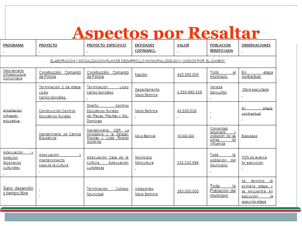 Aspectos por Resaltar 9 PROGRAMA PROYECTO PROYECTO ESPECIFICO