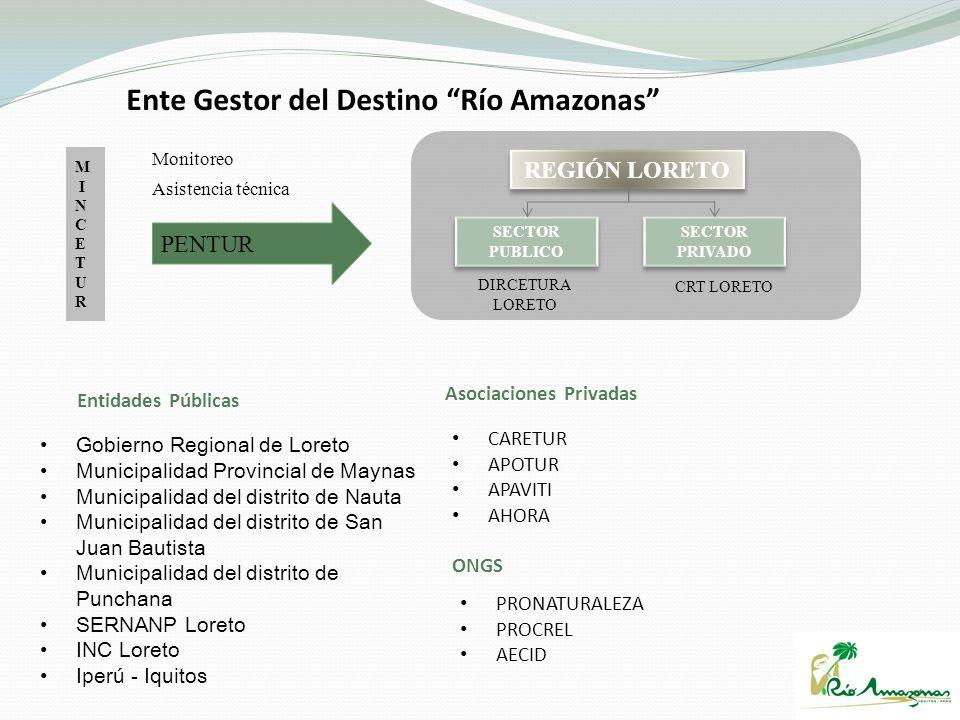 Ente Gestor del Destino Río Amazonas