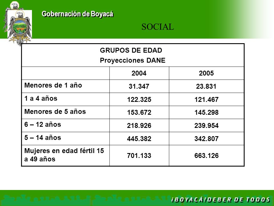 SOCIAL GRUPOS DE EDAD Proyecciones DANE 2004 2005 Menores de 1 año