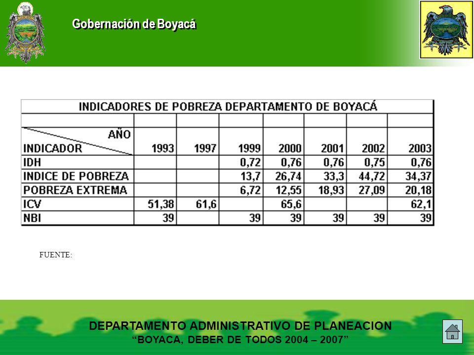 FUENTE: DEPARTAMENTO ADMINISTRATIVO DE PLANEACION BOYACA, DEBER DE TODOS 2004 – 2007