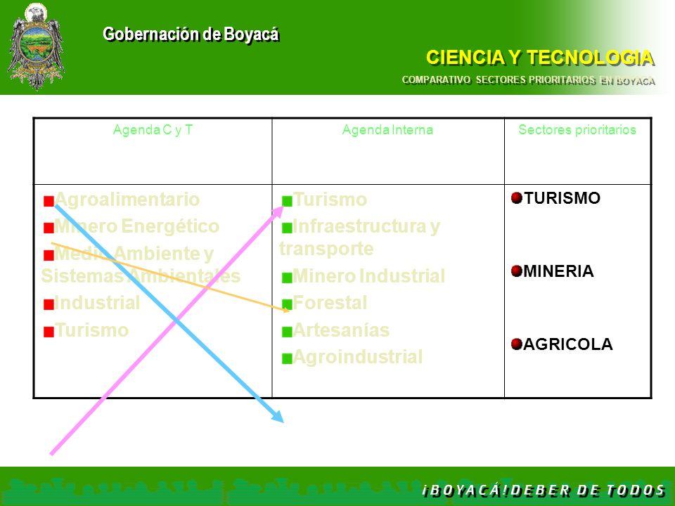 CIENCIA Y TECNOLOGIA COMPARATIVO SECTORES PRIORITARIOS EN BOYACA