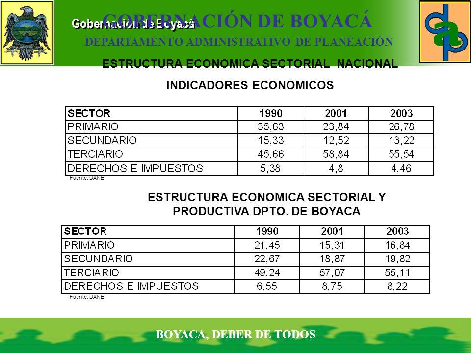GOBERNACIÓN DE BOYACÁ DEPARTAMENTO ADMINISTRATIVO DE PLANEACIÓN