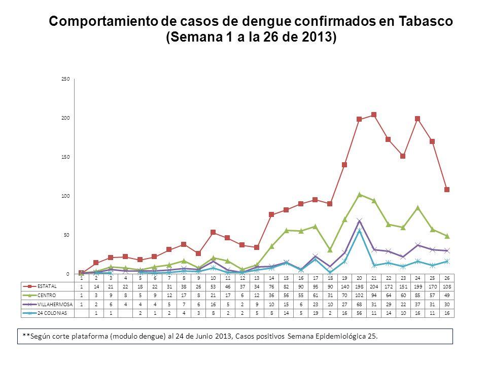 Comportamiento de casos de dengue confirmados en Tabasco