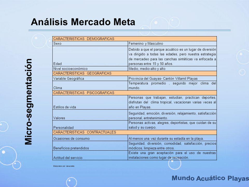 Mundo Acuático Playas Análisis Mercado Meta Micro-segmentación