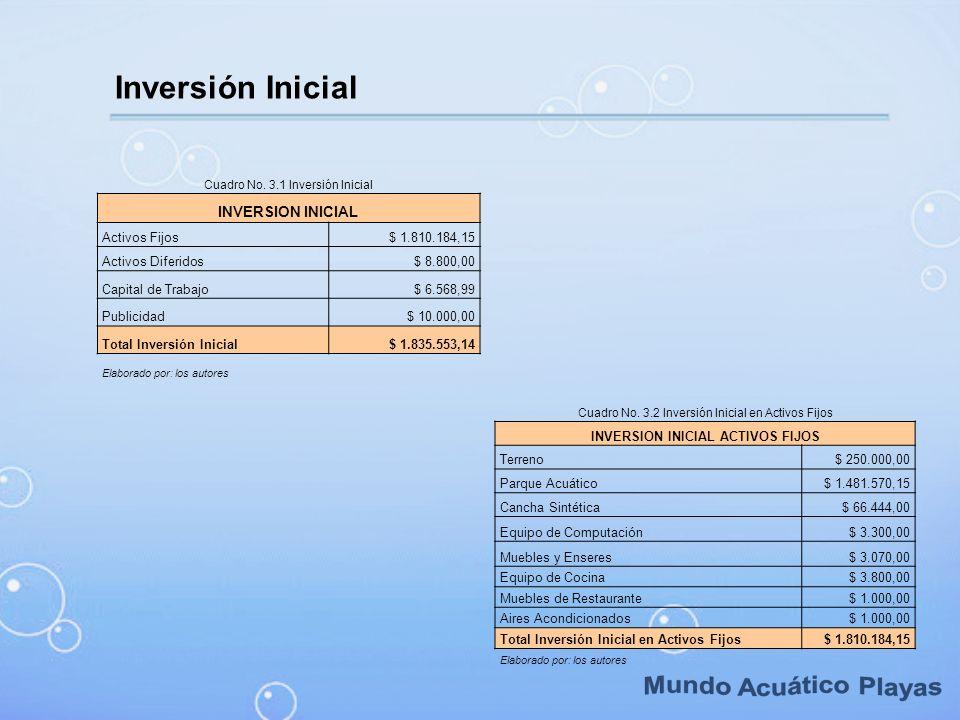 INVERSION INICIAL ACTIVOS FIJOS