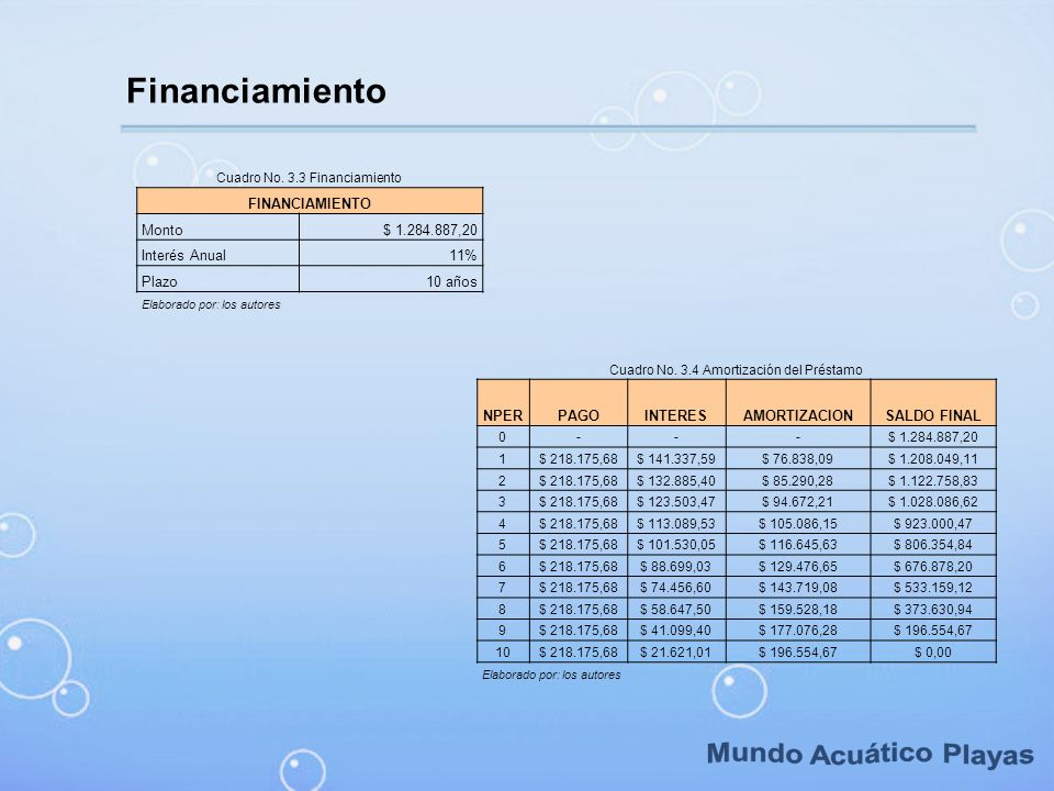 Mundo Acuático Playas Financiamiento FINANCIAMIENTO Monto