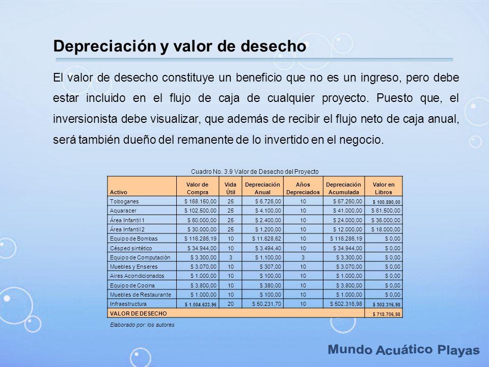Depreciación Acumulada