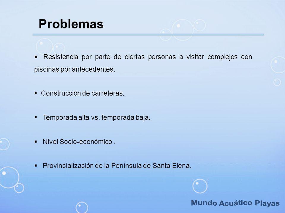Mundo Acuático Playas Problemas