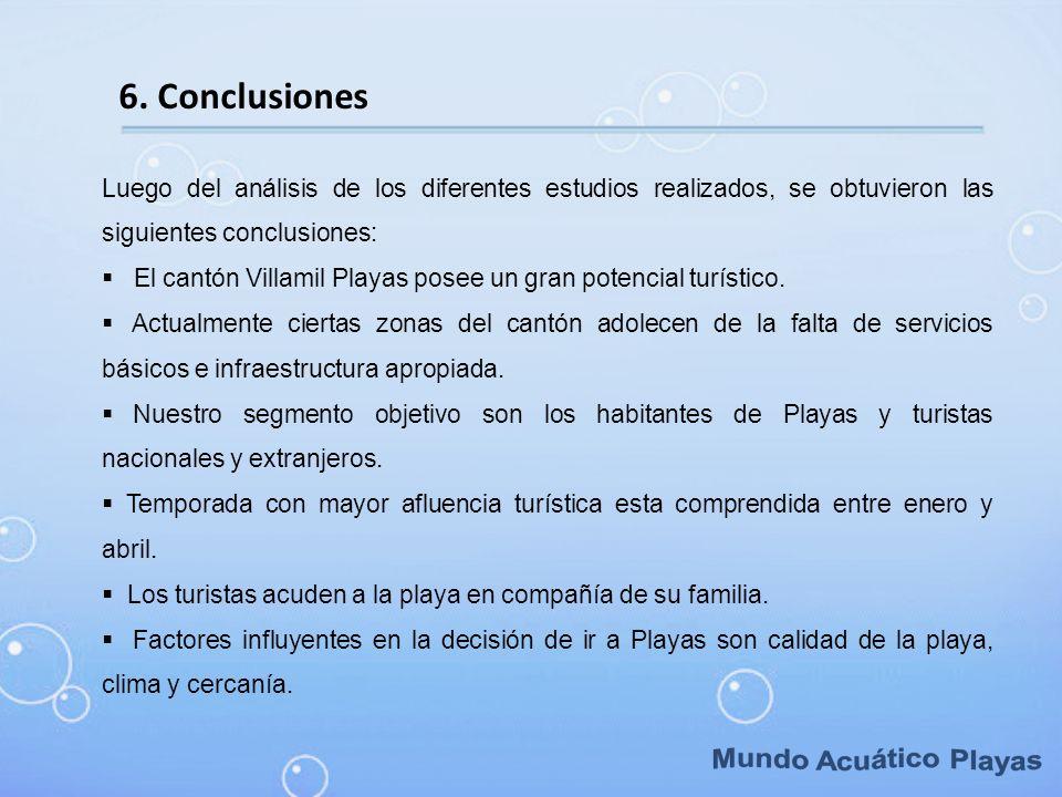 Mundo Acuático Playas 6. Conclusiones