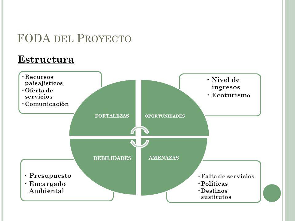 FODA del Proyecto Estructura Nivel de ingresos Ecoturismo Presupuesto