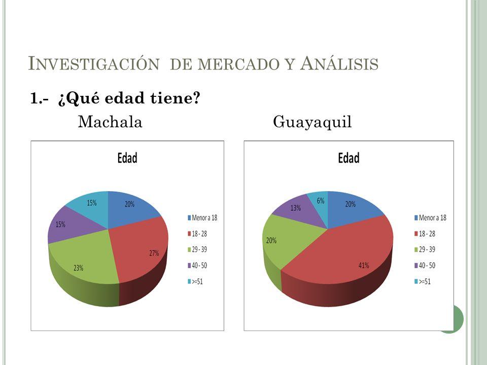 Investigación de mercado y Análisis