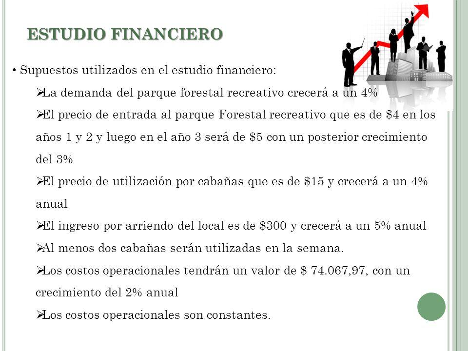 ESTUDIO FINANCIERO Supuestos utilizados en el estudio financiero: