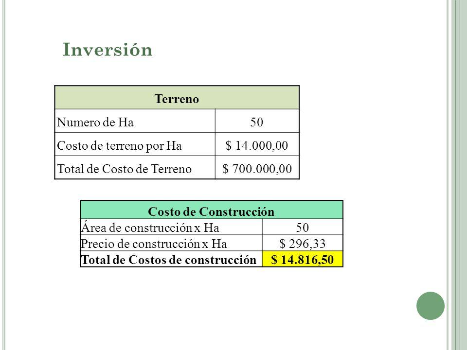 Inversión Terreno Numero de Ha 50 Costo de terreno por Ha $ 14.000,00