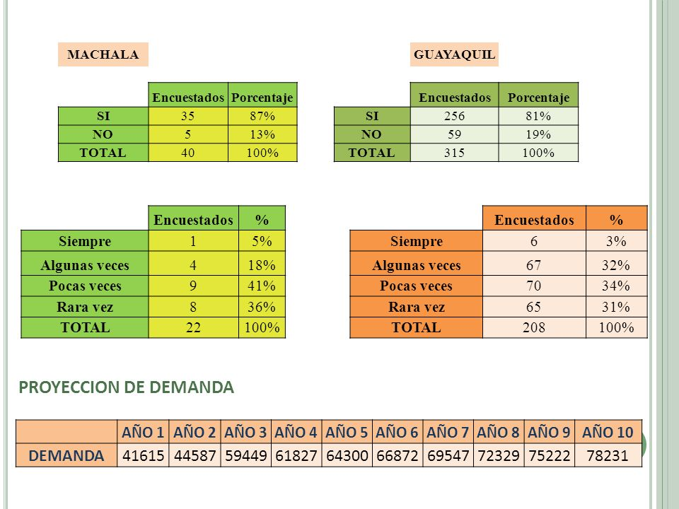 PROYECCION DE DEMANDA DEMANDA 41615 44587 59449 61827 64300 66872