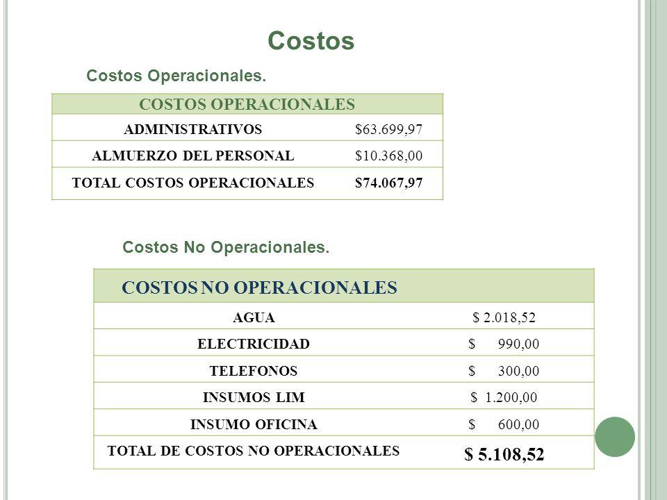 Costos COSTOS NO OPERACIONALES $ 5.108,52 COSTOS OPERACIONALES