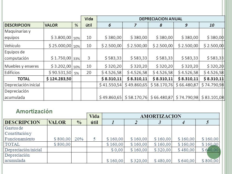 Amortización Vida útil AMORTIZACION DESCRIPCION VALOR % 1 2 3 4 5