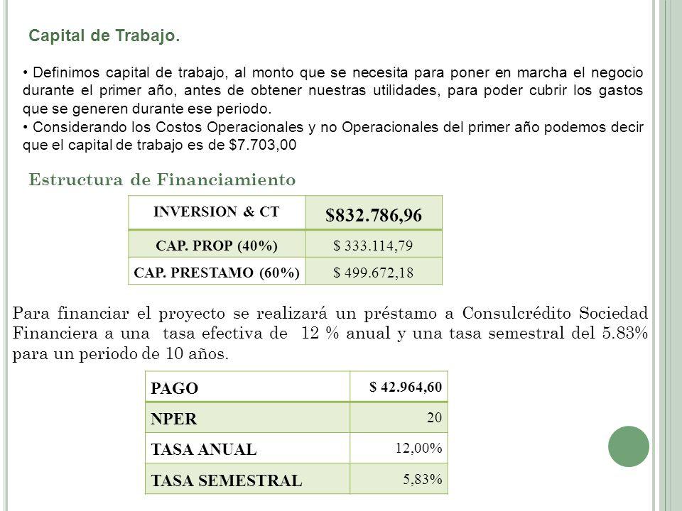 $832.786,96 Capital de Trabajo. Estructura de Financiamiento PAGO NPER