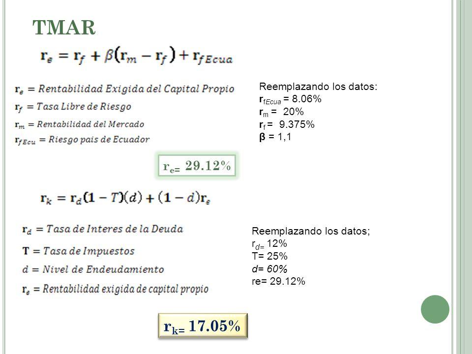 TMAR rk= 17.05% re= 29.12% Reemplazando los datos: rfEcua = 8.06%