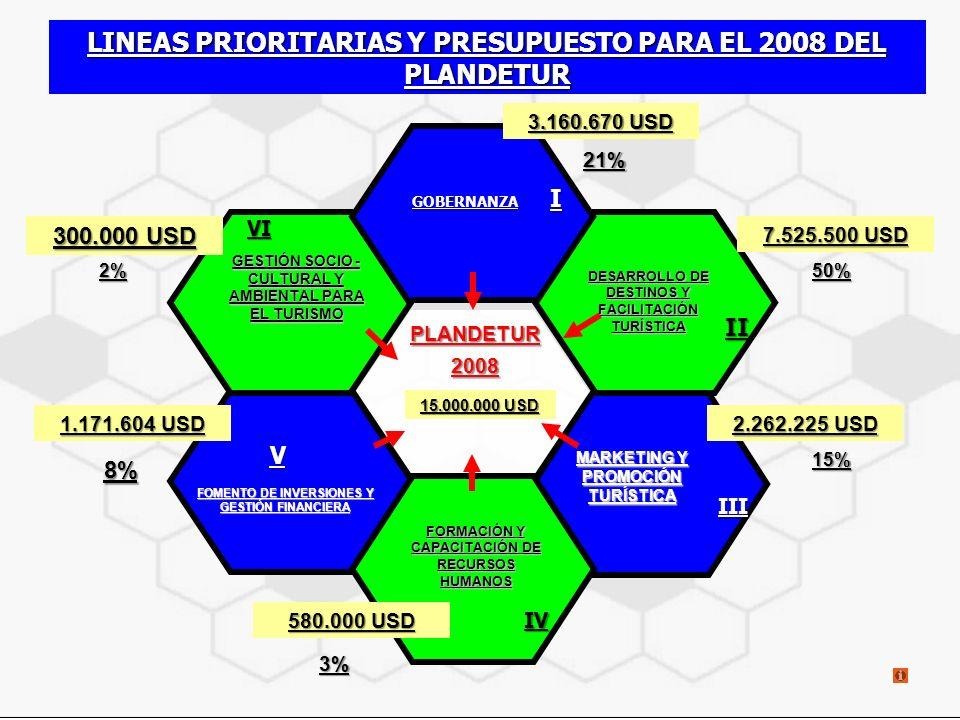 LINEAS PRIORITARIAS Y PRESUPUESTO PARA EL 2008 DEL PLANDETUR