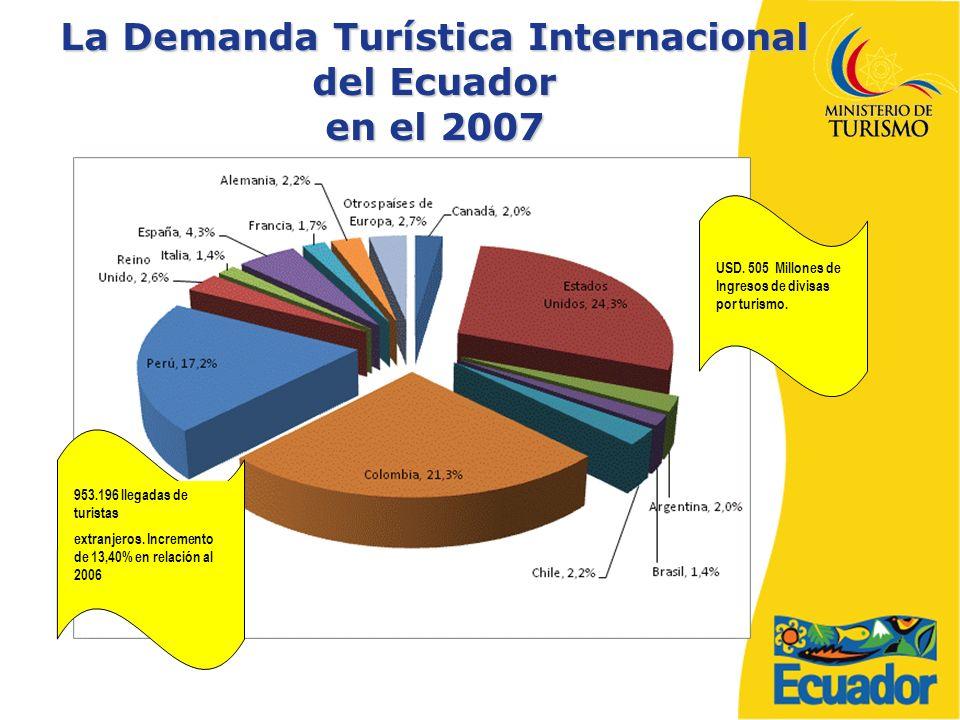 La Demanda Turística Internacional del Ecuador en el 2007