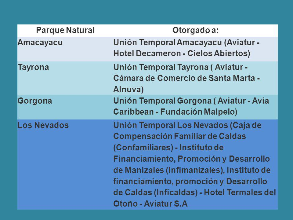 Parque Natural Otorgado a: Amacayacu. Unión Temporal Amacayacu (Aviatur - Hotel Decameron - Cielos Abiertos)