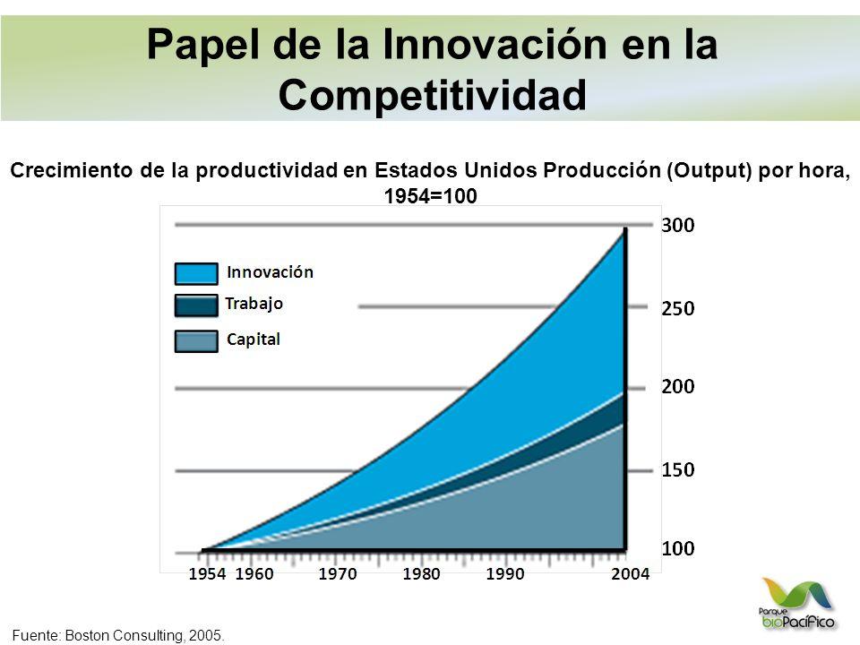 Papel de la Innovación en la Competitividad