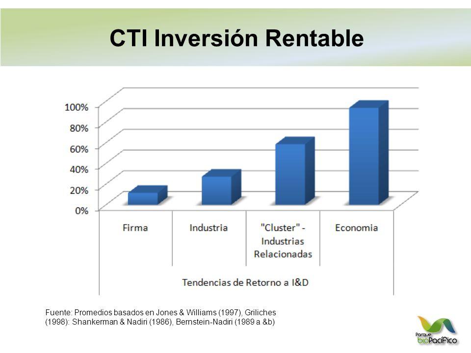 CTI Inversión Rentable