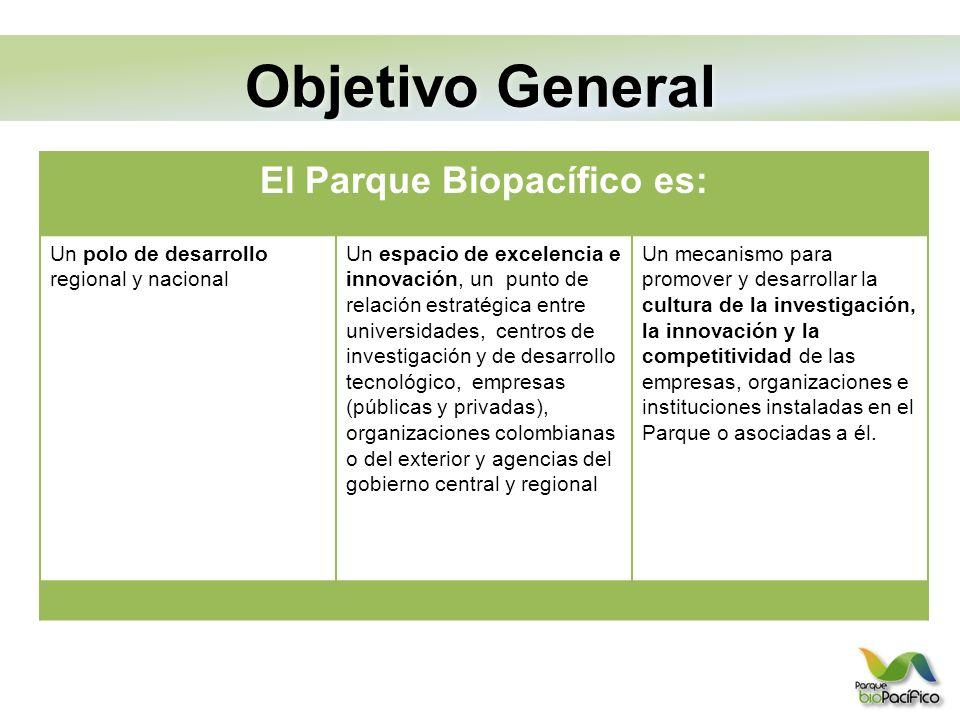 El Parque Biopacífico es: